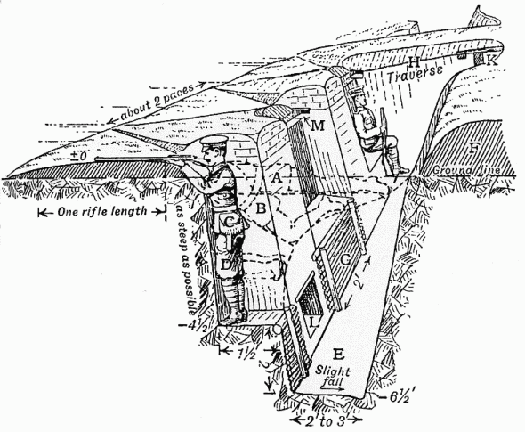 Trench Construction Diagram, 1914